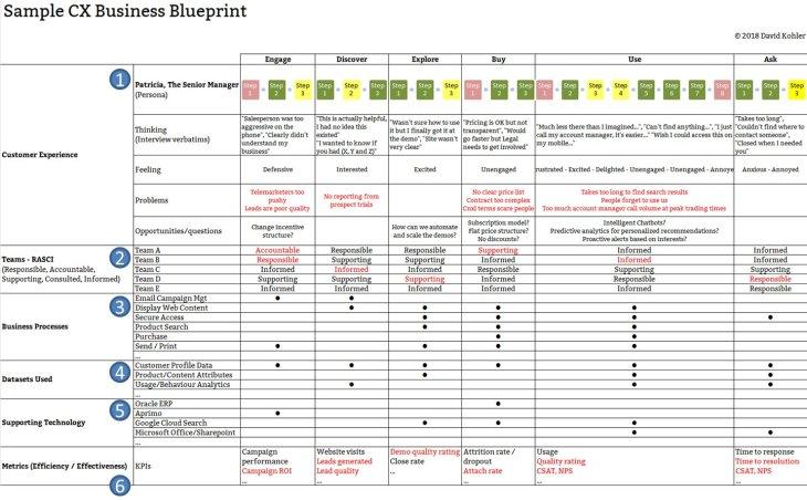 The cx business blueprint davidpkohler cx business blueprint2 malvernweather Image collections